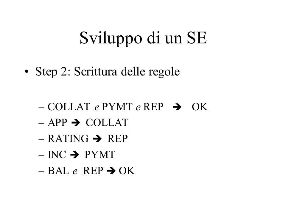 Sviluppo di un SE Step 2: Scrittura delle regole –COLLAT e PYMT e REP OK –APP COLLAT –RATING REP –INC PYMT –BAL e REP OK
