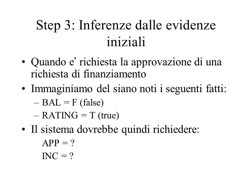Step 3: Inferenze dalle evidenze iniziali Quando e richiesta la approvazione di una richiesta di finanziamento Immaginiamo del siano noti i seguenti f