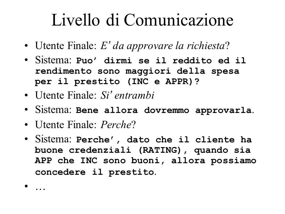 Livello di Comunicazione Utente Finale: E da approvare la richiesta? Sistema: Puo dirmi se il reddito ed il rendimento sono maggiori della spesa per i