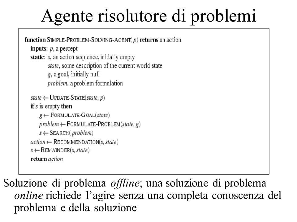 Agente risolutore di problemi Soluzione di problema offline; una soluzione di problema online richiede lagire senza una completa conoscenza del problema e della soluzione