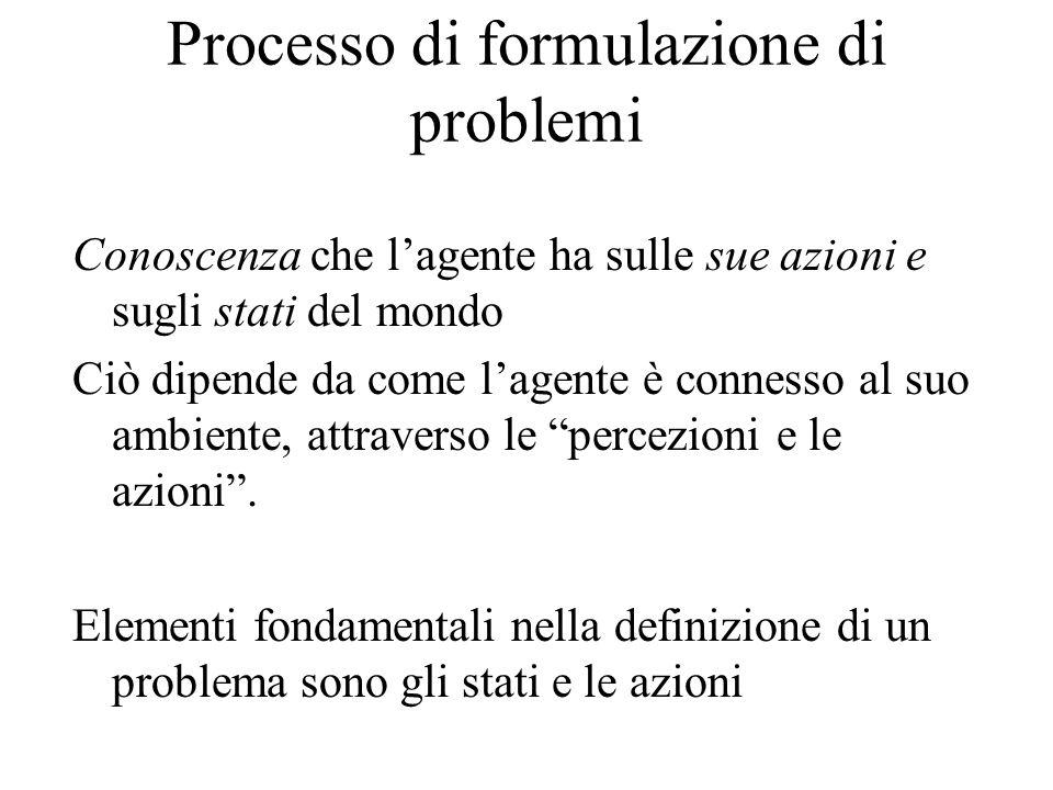 Processo di formulazione di problemi Conoscenza che lagente ha sulle sue azioni e sugli stati del mondo Ciò dipende da come lagente è connesso al suo