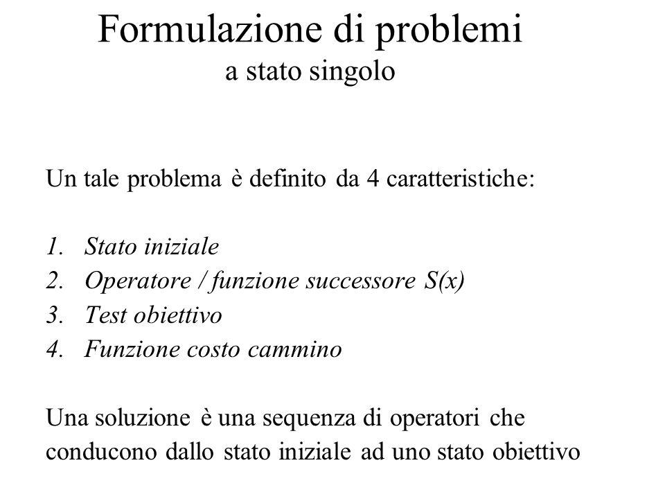 Formulazione di problemi a stato singolo Un tale problema è definito da 4 caratteristiche: 1.Stato iniziale 2.Operatore / funzione successore S(x) 3.T