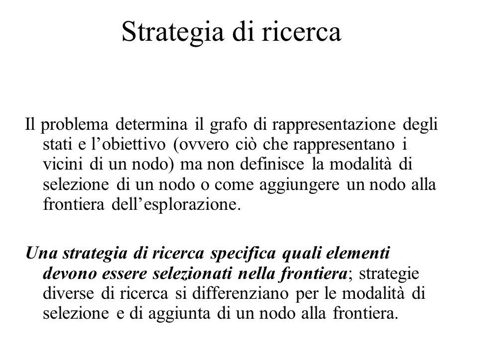 Strategia di ricerca Il problema determina il grafo di rappresentazione degli stati e lobiettivo (ovvero ciò che rappresentano i vicini di un nodo) ma non definisce la modalità di selezione di un nodo o come aggiungere un nodo alla frontiera dellesplorazione.