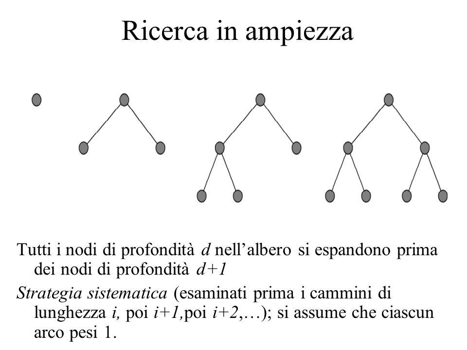 Ricerca in ampiezza Tutti i nodi di profondità d nellalbero si espandono prima dei nodi di profondità d+1 Strategia sistematica (esaminati prima i cammini di lunghezza i, poi i+1,poi i+2,…); si assume che ciascun arco pesi 1.