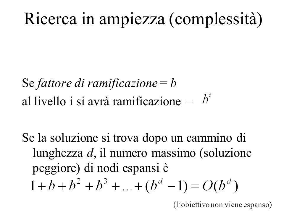 Ricerca in ampiezza (complessità) Se fattore di ramificazione = b al livello i si avrà ramificazione = Se la soluzione si trova dopo un cammino di lunghezza d, il numero massimo (soluzione peggiore) di nodi espansi è (lobiettivo non viene espanso)