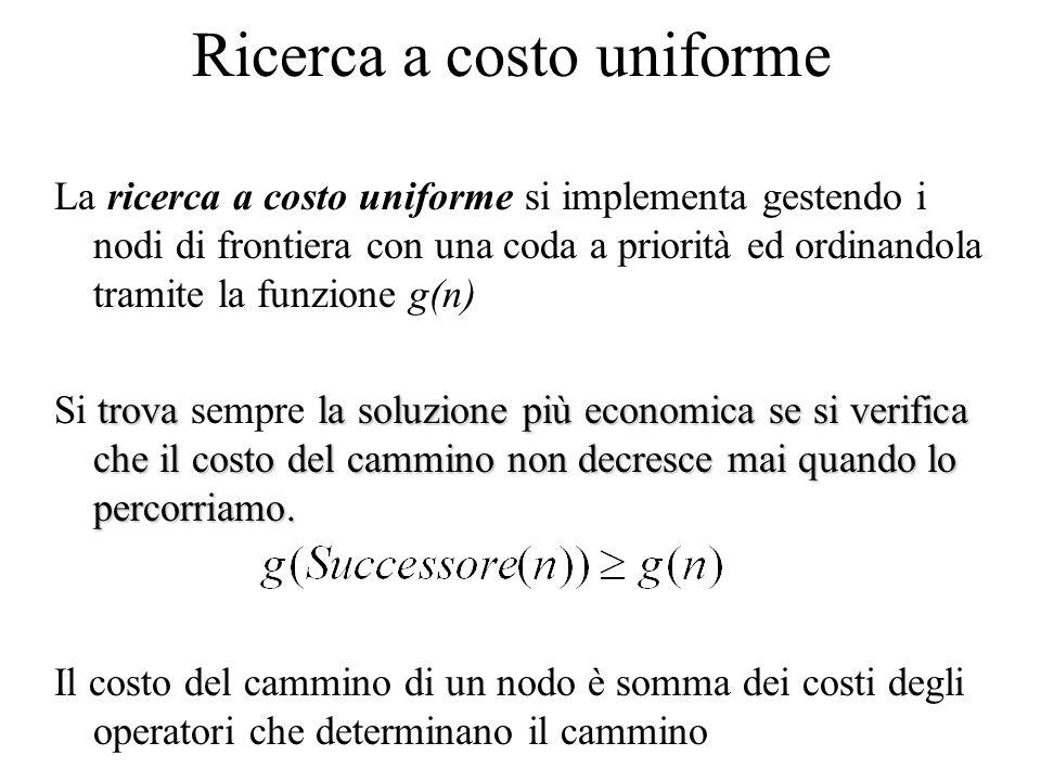 Ricerca a costo uniforme La ricerca a costo uniforme si implementa gestendo i nodi di frontiera con una coda a priorità ed ordinandola tramite la funz