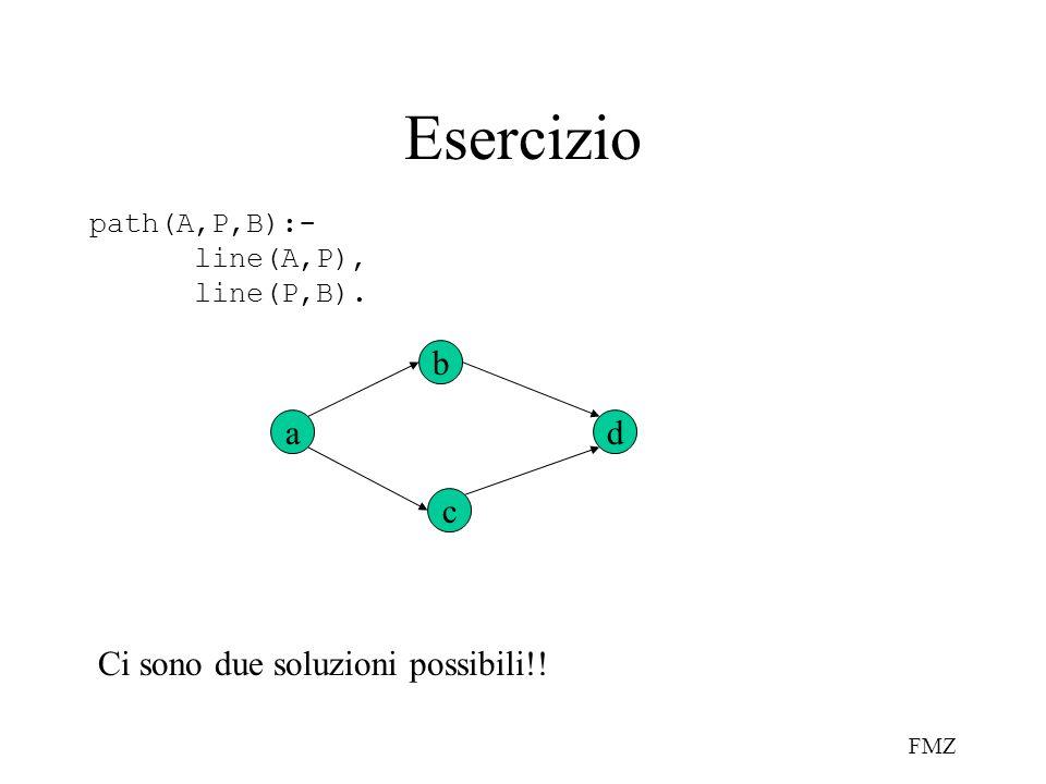 FMZ Esercizio path(A,P,B):- line(A,P), line(P,B). a c b d Ci sono due soluzioni possibili!!