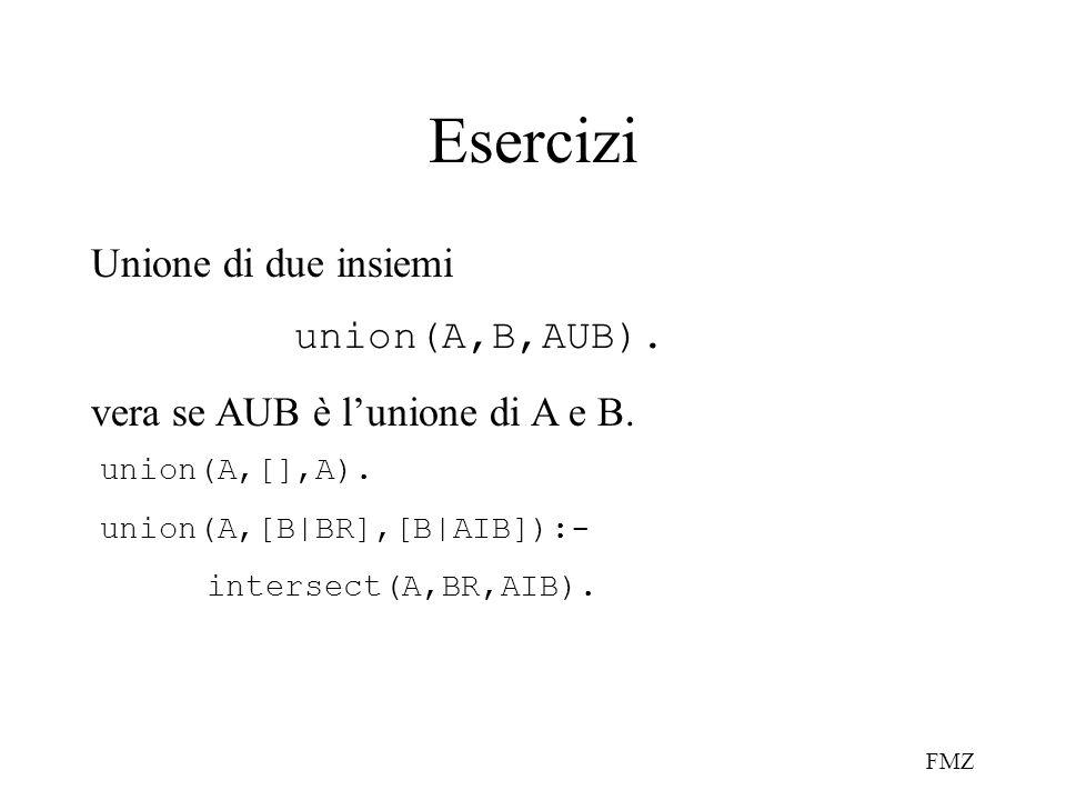 FMZ Esercizi Unione di due insiemi union(A,B,AUB). vera se AUB è lunione di A e B. union(A,[],A). union(A,[B|BR],[B|AIB]):- intersect(A,BR,AIB).