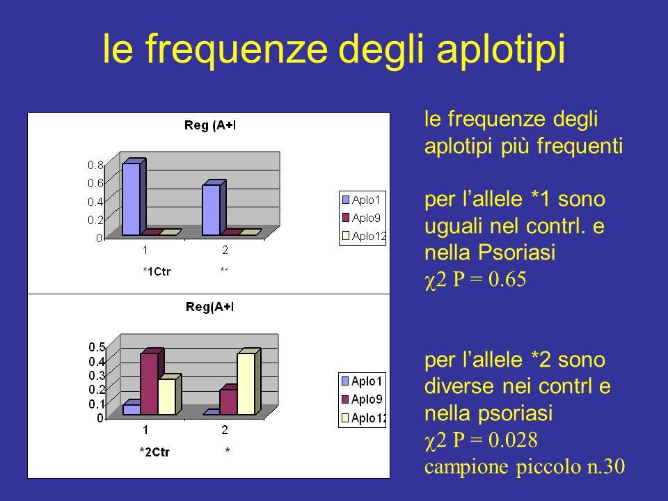 le frequenze degli aplotipi le frequenze degli aplotipi più frequenti per lallele *1 sono uguali nel contrl.