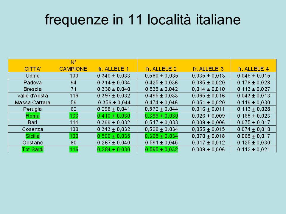 frequenze in 11 località italiane