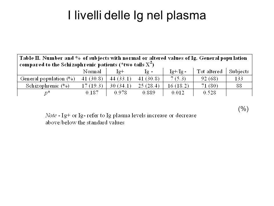 I livelli delle Ig nel plasma (%)