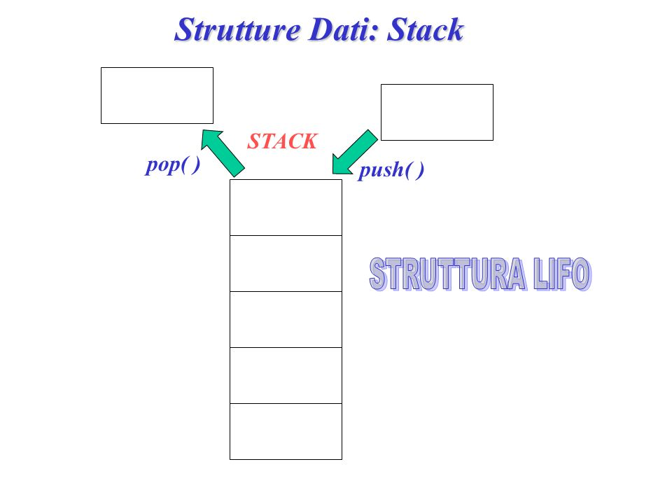 Strutture Dati: Stack STACK push( ) pop( )
