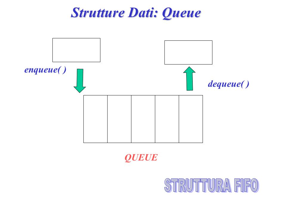 Strutture Dati: Queue QUEUE dequeue( ) enqueue( )