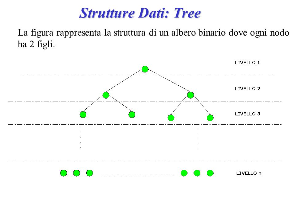 Strutture Dati: Tree La figura rappresenta la struttura di un albero binario dove ogni nodo ha 2 figli.