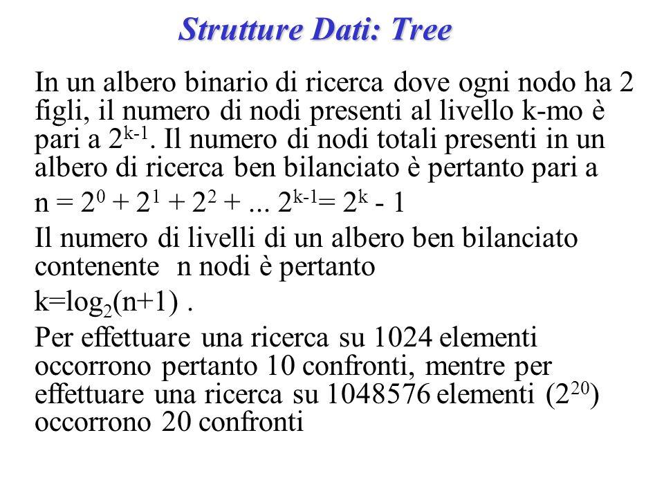 Strutture Dati: Tree In un albero binario di ricerca dove ogni nodo ha 2 figli, il numero di nodi presenti al livello k-mo è pari a 2 k-1. Il numero d