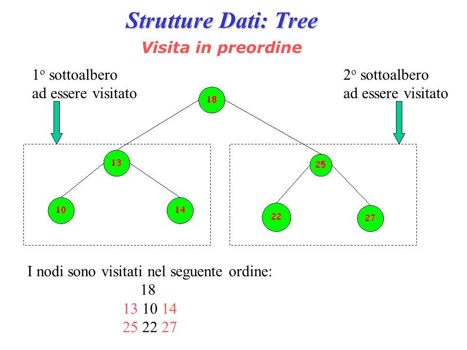 Strutture Dati: Tree Visita in preordine 1 o sottoalbero ad essere visitato 2 o sottoalbero ad essere visitato I nodi sono visitati nel seguente ordin