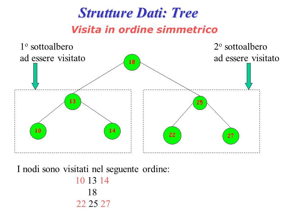Strutture Dati: Tree Visita in ordine simmetrico 1 o sottoalbero ad essere visitato 2 o sottoalbero ad essere visitato I nodi sono visitati nel seguen