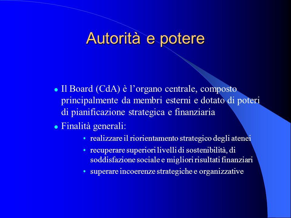 Autorità e potere Il Board (CdA) è lorgano centrale, composto principalmente da membri esterni e dotato di poteri di pianificazione strategica e finan