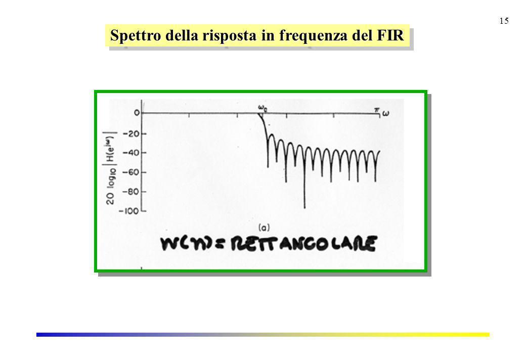 15 Spettro della risposta in frequenza del FIR