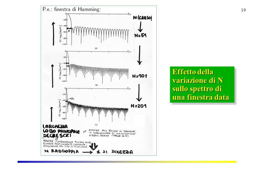 19 Effetto della variazione di N sullo spettro di una finestra data Effetto della variazione di N sullo spettro di una finestra data