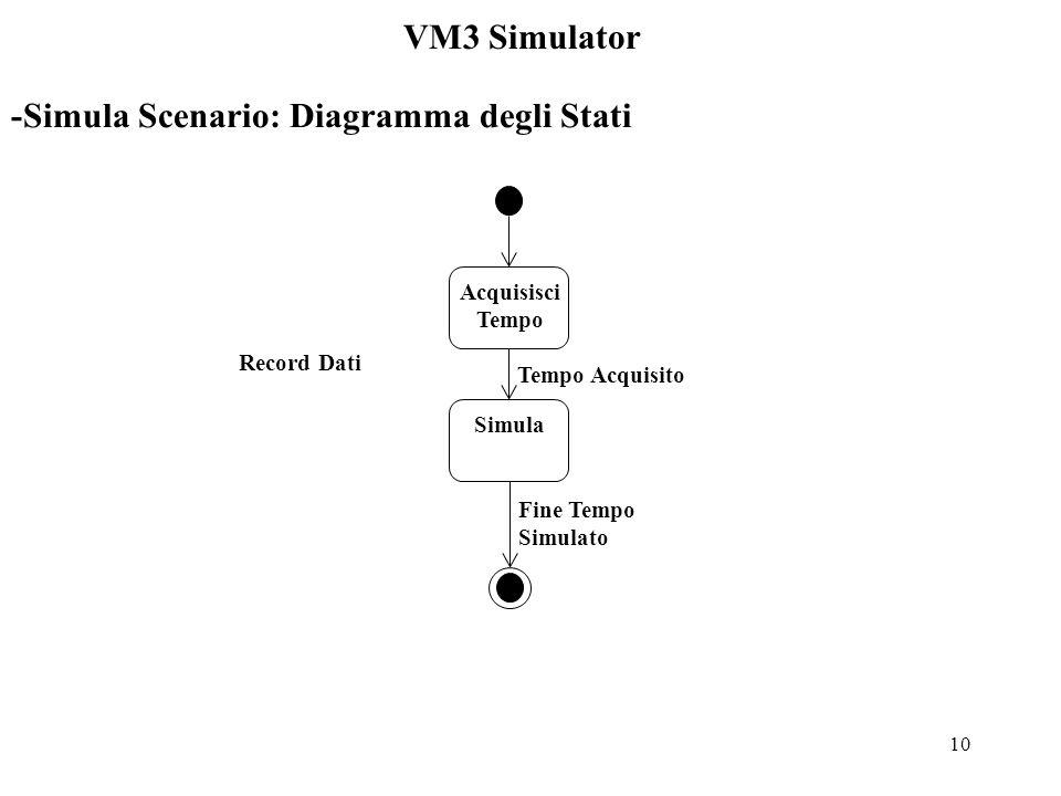 10 VM3 Simulator -Simula Scenario: Diagramma degli Stati Acquisisci Tempo Simula Tempo Acquisito Fine Tempo Simulato Record Dati