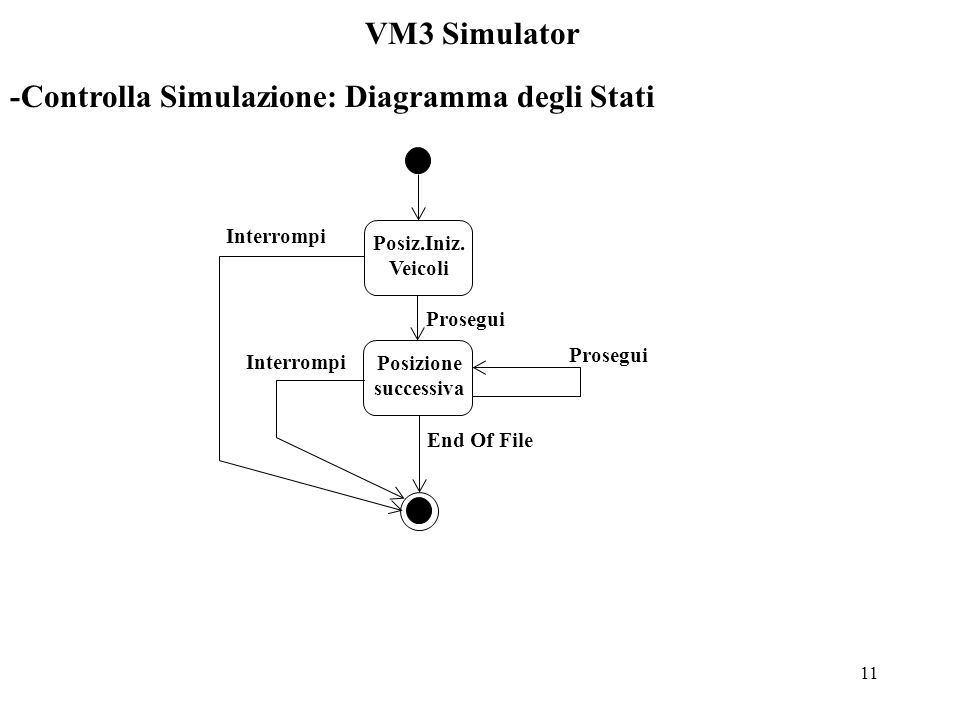 11 VM3 Simulator -Controlla Simulazione: Diagramma degli Stati Posiz.Iniz.