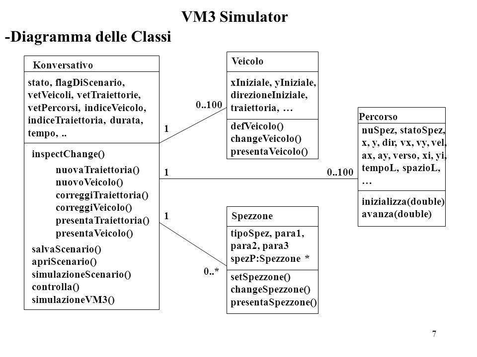 8 VM3 Simulator -Konversativo: Diagramma degli Stati Inspect & Change Stato Base (Interazio- ne) Exit Nuovo Scenario Apri Scenario Simula Scenario Simula VM3 Controlla Simulazione New Open I&C Simula VM3 Controlla Fine Reset Fine Load Fine Simulaz.