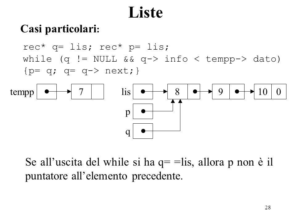 28 Liste Casi particolari : rec* q= lis; rec* p= lis; while (q != NULL && q-> info dato) {p= q; q= q-> next;} 7 tempp 98 lis 100 p q Se alluscita del