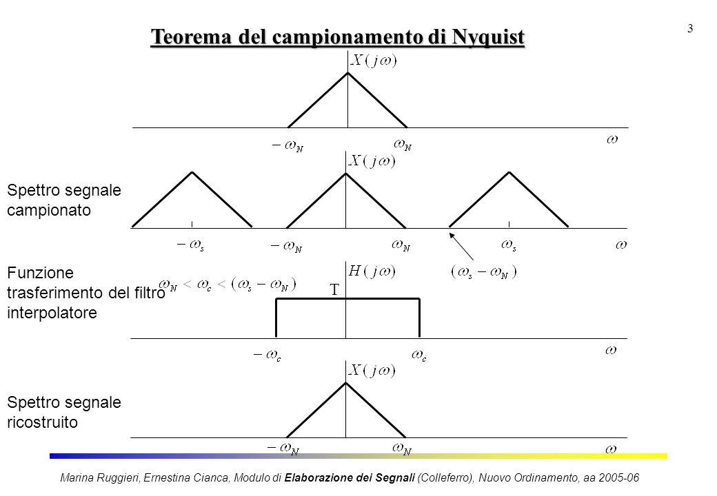 Marina Ruggieri, Ernestina Cianca, Modulo di Elaborazione dei Segnali (Colleferro), Nuovo Ordinamento, aa 2005-06 3 Teorema del campionamento di Nyqui