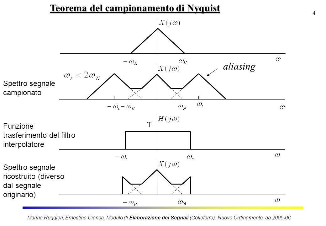 Marina Ruggieri, Ernestina Cianca, Modulo di Elaborazione dei Segnali (Colleferro), Nuovo Ordinamento, aa 2005-06 4 Teorema del campionamento di Nyqui