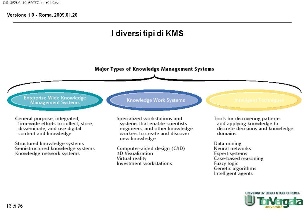15 di 96 DM– 2009.01.20- PARTE I I– rel. 1.0.ppt Versione 1.0 - Roma, 2009.01.20 La catena del valore del Knowledge Management - 2