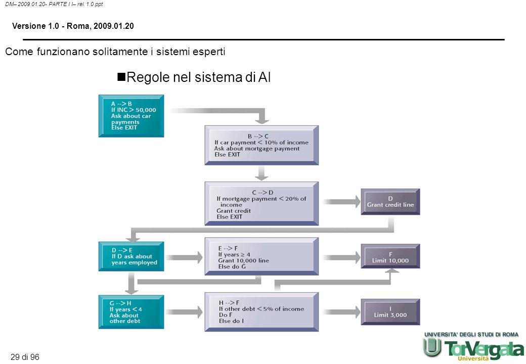 28 di 96 DM– 2009.01.20- PARTE I I– rel. 1.0.ppt Versione 1.0 - Roma, 2009.01.20 Expert system: Sistemi in grado di catturare la conoscenza tacita in