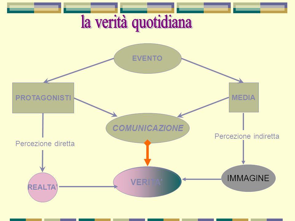 EVENTO PROTAGONISTI MEDIA REALTA Percezione diretta VERITA COMUNICAZIONE VERITA Percezione indiretta IMMAGINE
