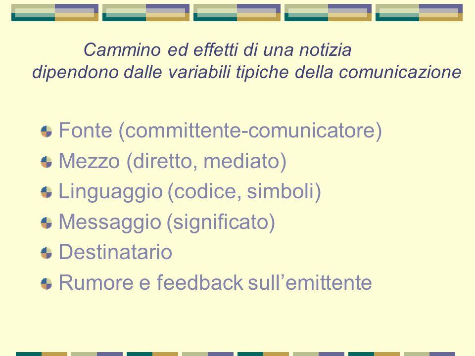 Fonte (committente-comunicatore) Mezzo (diretto, mediato) Linguaggio (codice, simboli) Messaggio (significato) Destinatario Rumore e feedback sullemit