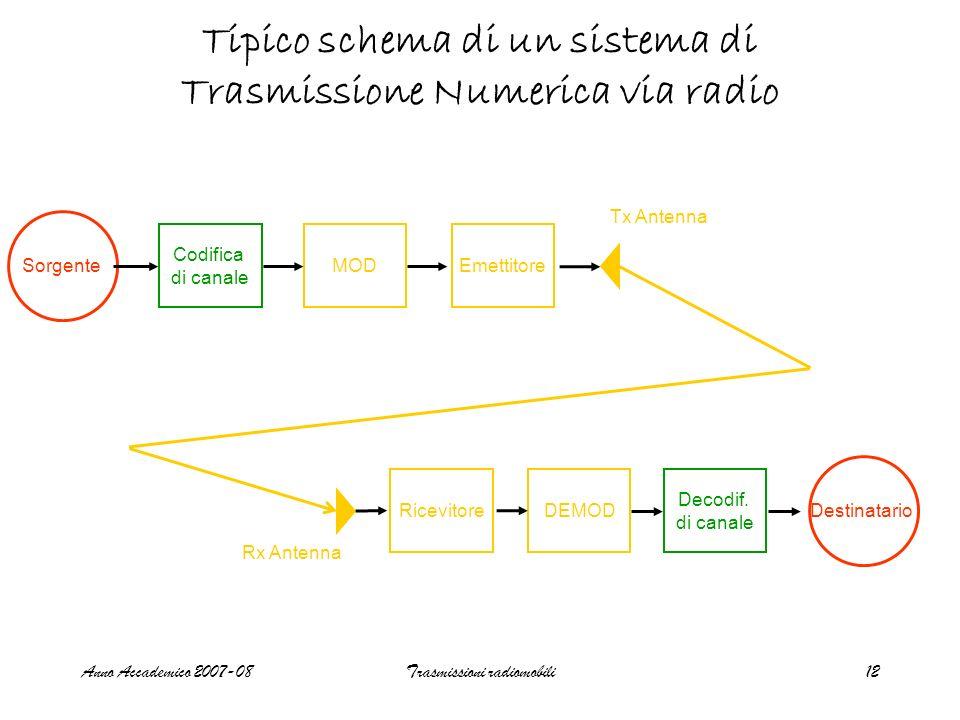 Anno Accademico 2007-08Trasmissioni radiomobili12 Tipico schema di un sistema di Trasmissione Numerica via radio Sorgente Codifica di canale MODEmetti