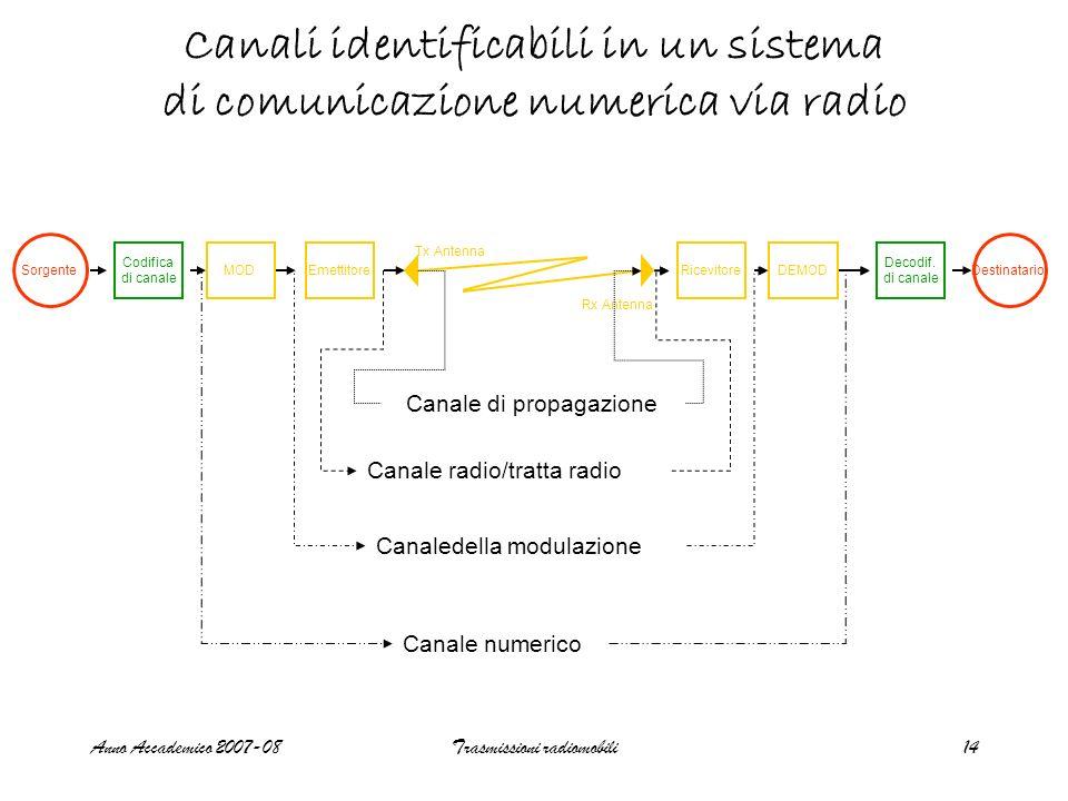 Anno Accademico 2007-08Trasmissioni radiomobili14 Canali identificabili in un sistema di comunicazione numerica via radio Sorgente Codifica di canale