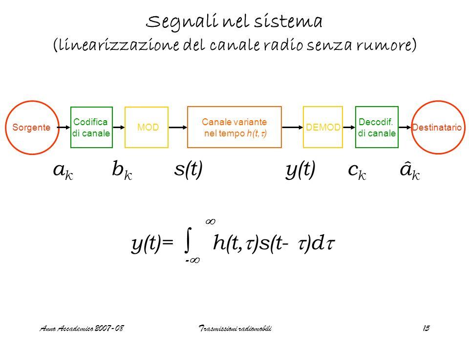 Anno Accademico 2007-08Trasmissioni radiomobili15 Segnali nel sistema (linearizzazione del canale radio senza rumore) Canale variante nel tempo h(t, )
