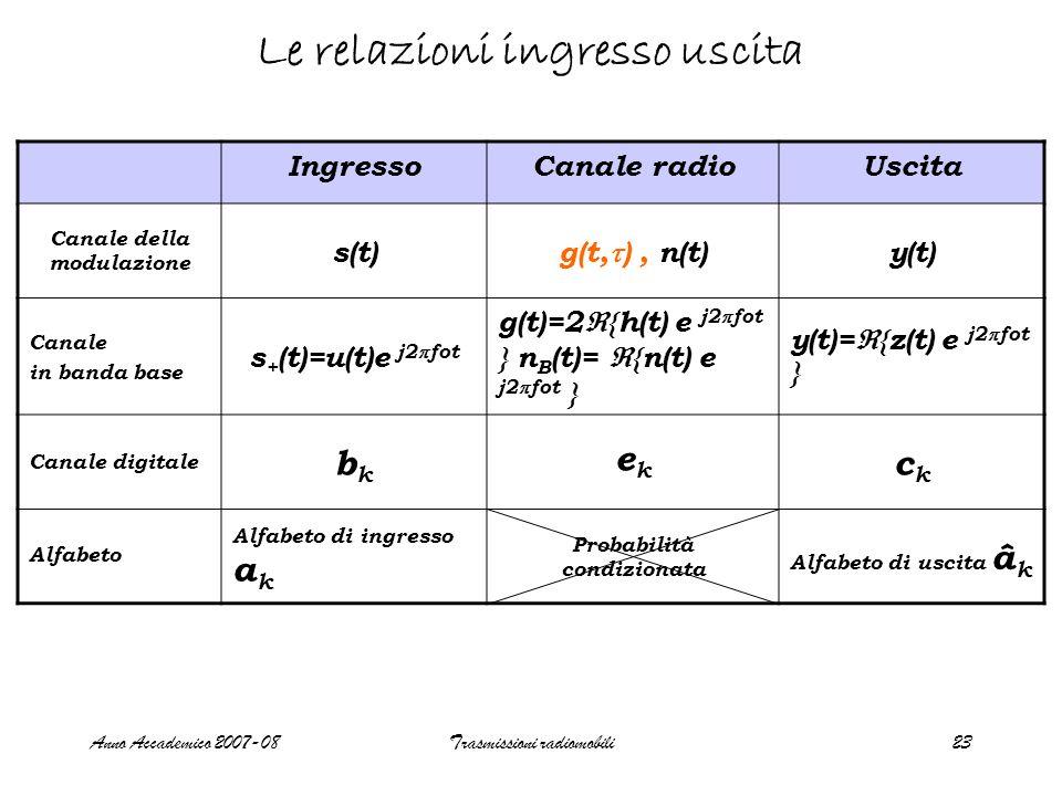 Anno Accademico 2007-08Trasmissioni radiomobili23 Le relazioni ingresso uscita IngressoCanale radioUscita Canale della modulazione s(t) g(t, ), n(t) y