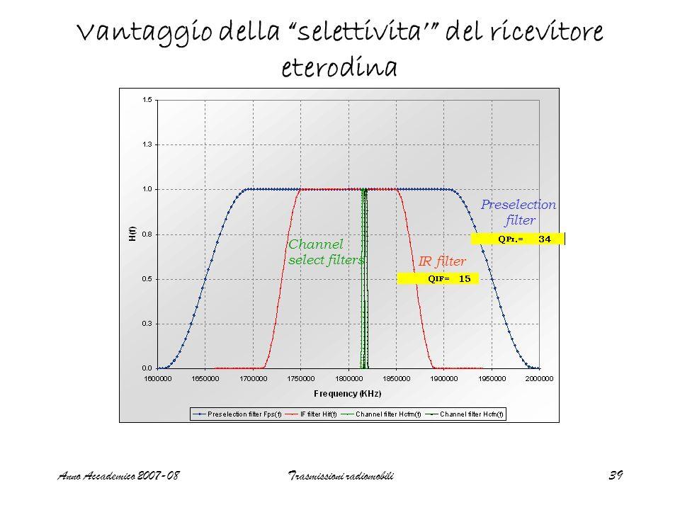 Anno Accademico 2007-08Trasmissioni radiomobili39 Vantaggio della selettivita del ricevitore eterodina Preselection filter IR filter Channel select fi