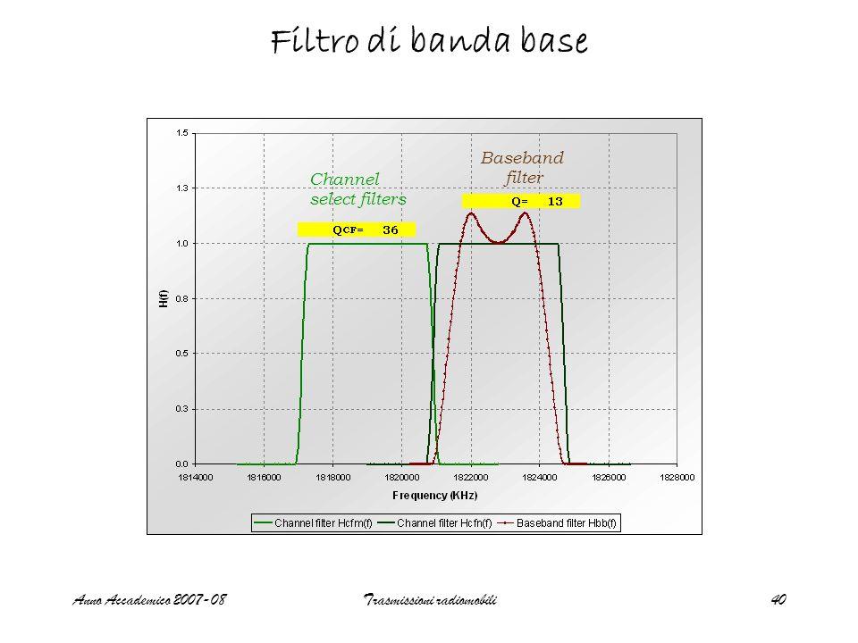 Anno Accademico 2007-08Trasmissioni radiomobili40 Filtro di banda base Channel select filters Baseband filter