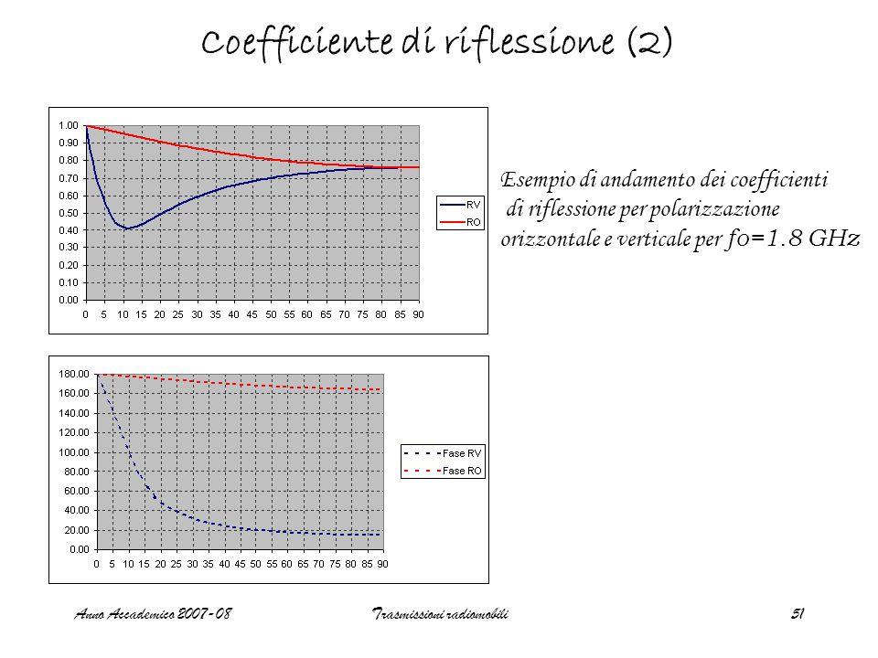 Anno Accademico 2007-08Trasmissioni radiomobili51 Coefficiente di riflessione (2) Esempio di andamento dei coefficienti di riflessione per polarizzazi