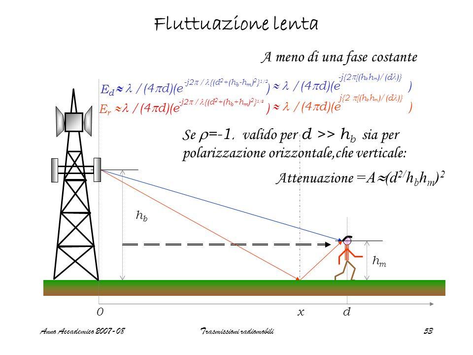 Anno Accademico 2007-08Trasmissioni radiomobili53 Fluttuazione lenta hbhb hmhm 0 x d Se =-1, valido per d >> h b sia per polarizzazione orizzontale,ch