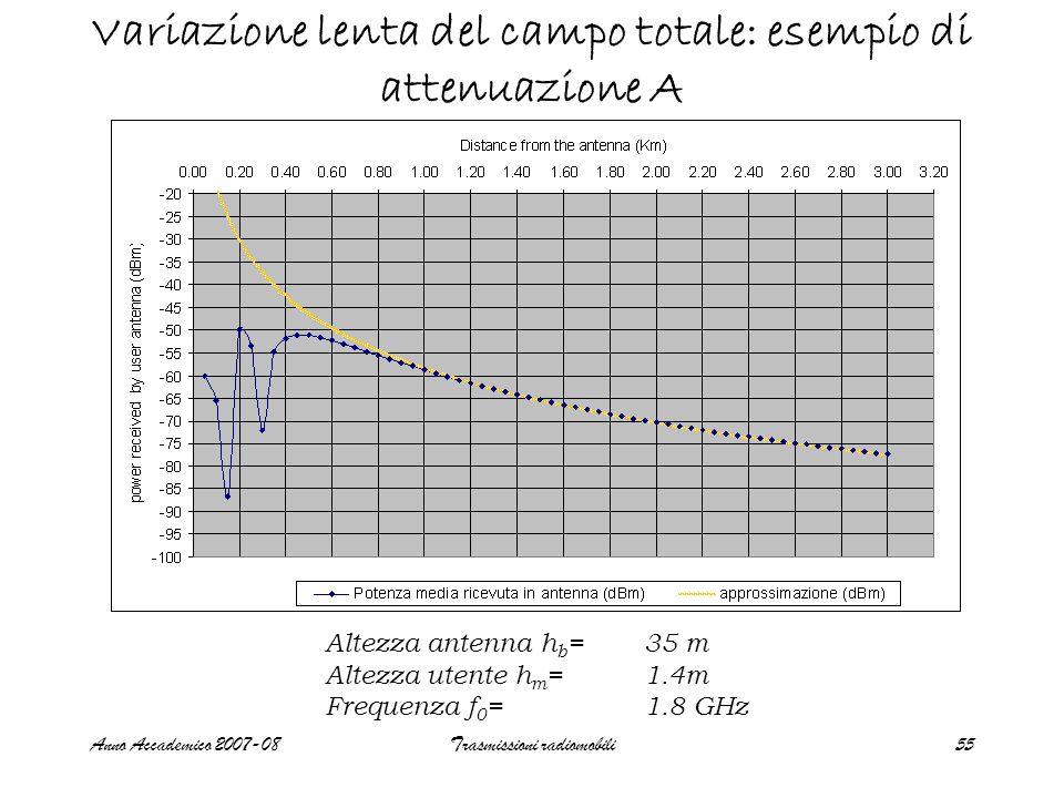 Anno Accademico 2007-08Trasmissioni radiomobili55 Variazione lenta del campo totale: esempio di attenuazione A Altezza antenna h b =35 m Altezza utent
