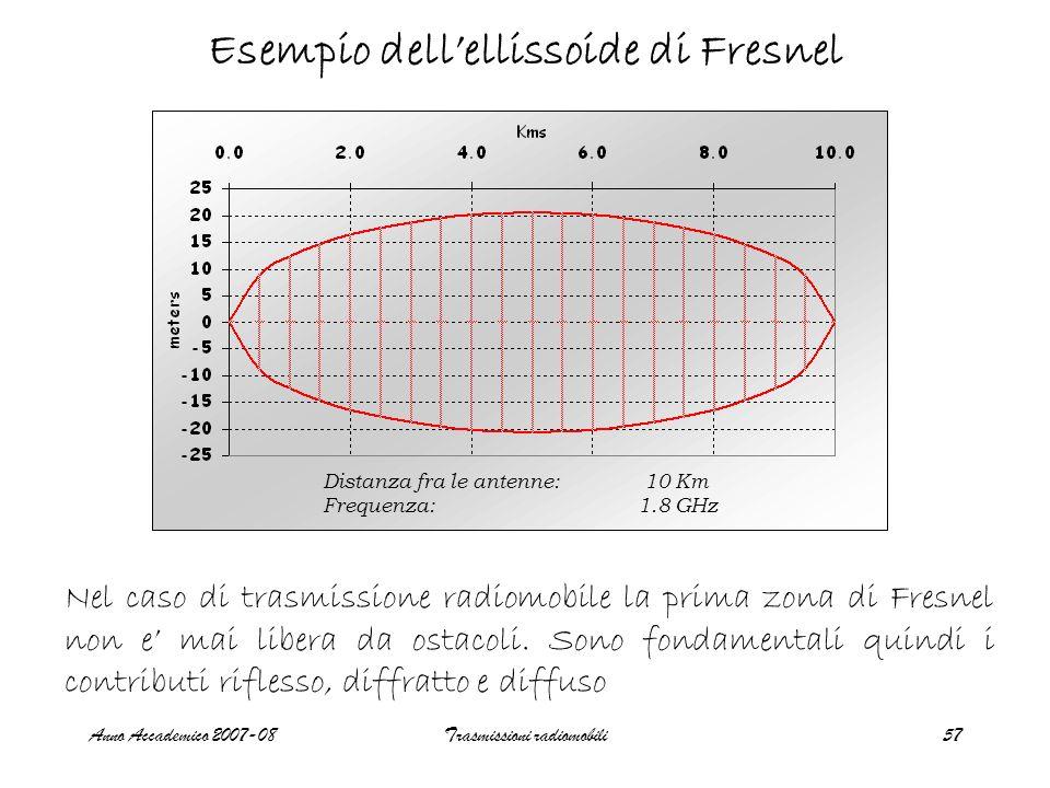Anno Accademico 2007-08Trasmissioni radiomobili57 Esempio dellellissoide di Fresnel Distanza fra le antenne: 10 Km Frequenza:1.8 GHz Nel caso di trasm