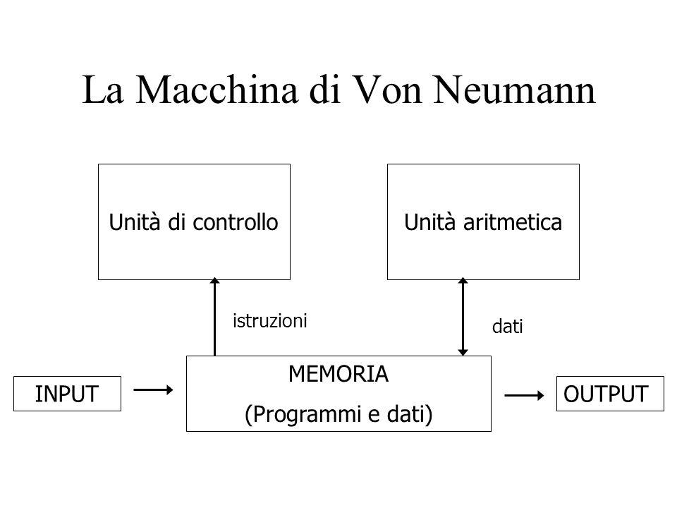 La Macchina di Von Neumann Unità di controlloUnità aritmetica MEMORIA (Programmi e dati) OUTPUTINPUT istruzioni dati