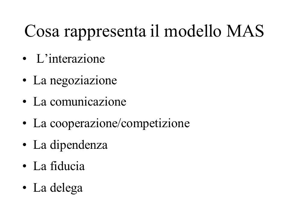 Cosa rappresenta il modello MAS Linterazione La negoziazione La comunicazione La cooperazione/competizione La dipendenza La fiducia La delega