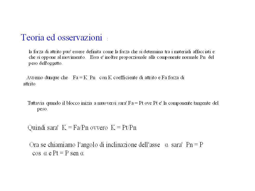 Il piano inclinato P = mg Pn = mgcosα Pt = mgsenα α α R = mgcosα