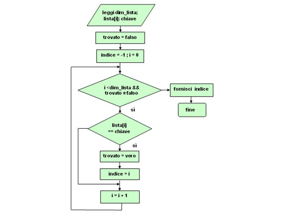 ricercaLin(int elem[], int dim, int chiave) { int indice, trovato, i; trovato = FALSO; indice = -1; i = 0; while (i<dim && !trovato) { if (elem[i] == chiave) { trovato = VERO; indice = i; } i++; } return(indice); } Siamo ora in grado di tradurlo in una funzione di nome ricercaLin, che riceve in ingresso un vettore di interi, il numero dei suoi elementi e la chiave da ricercare