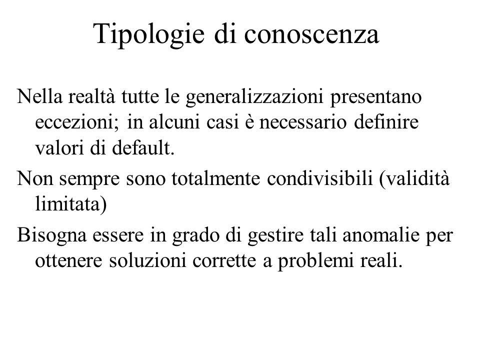 Tipologie di conoscenza Nella realtà tutte le generalizzazioni presentano eccezioni; in alcuni casi è necessario definire valori di default. Non sempr