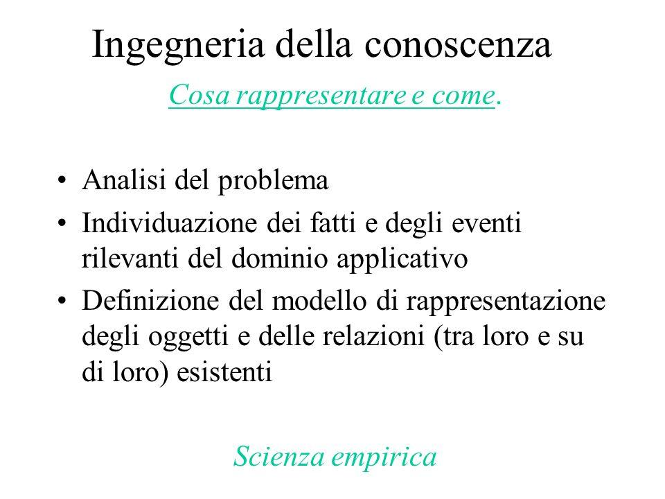 Ingegneria della conoscenza Cosa rappresentare e come. Analisi del problema Individuazione dei fatti e degli eventi rilevanti del dominio applicativo
